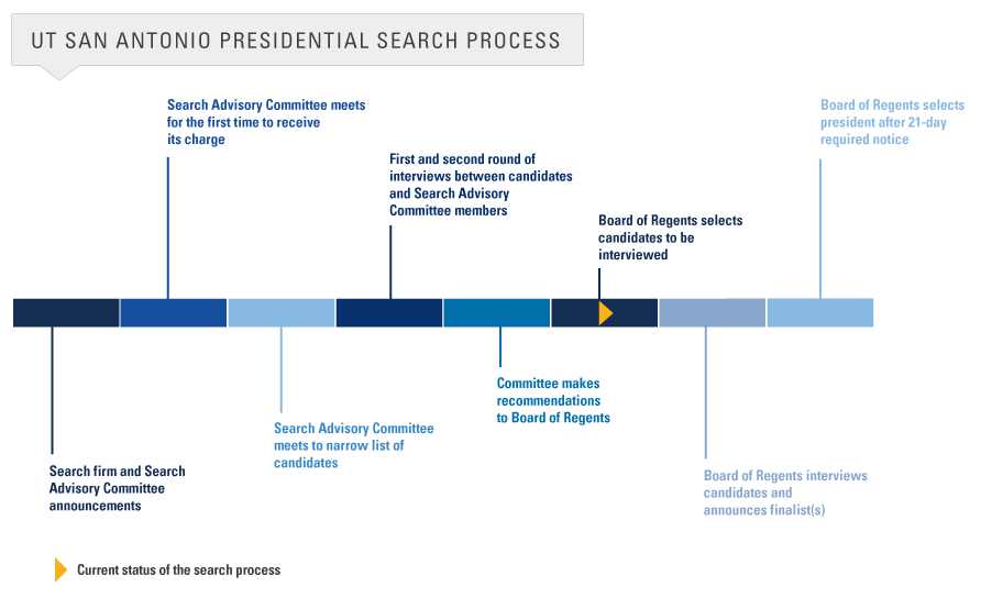 UTSA Presidential Search Timeline