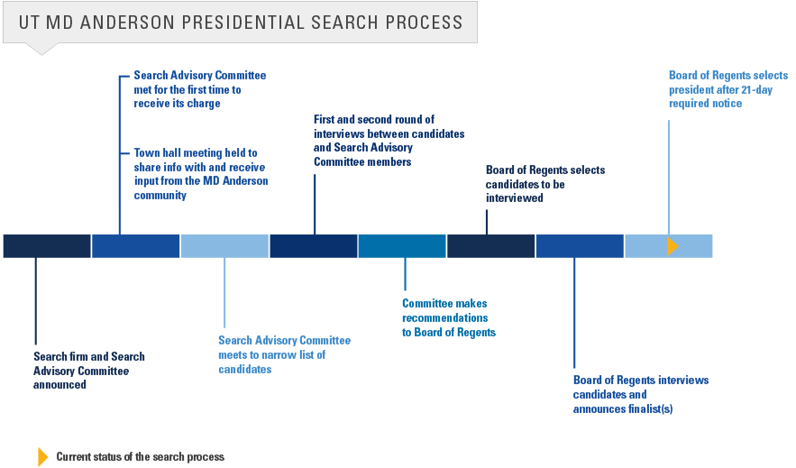 UT MD Anderson Presidential Search Process: Status update: Committe makes recomendations to Board of Regents.  Next: Board of Regents selects candidates to be interviewed.
